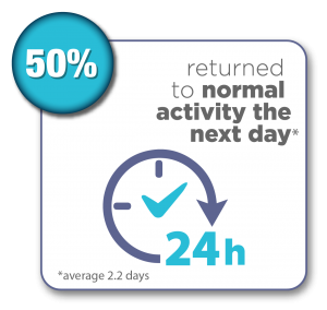 50% of patients returned to normal activity the next day with an average of 2.2 days