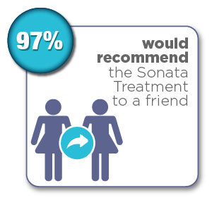 97% of patients would recommend the Sonata Treatment to a friend